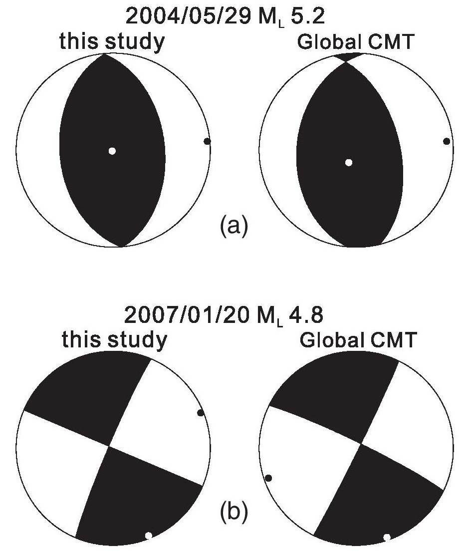 단층 면 해의 기준 테스트. 기록된 단층 면 해와 함께 두 중규모의 지진을 선택하였다. (a) 2004년 5 월 29일에 발생한 지역규모 5.2의 지진과 (b) 2006년 1월 20일에 발생한 지역규모 4.8에 대한 본 연구 (왼쪽)와 Global CMT (오른쪽) 사이의 단층 면 해의 비교. 압축력 축 (P) 방향과 장력 축 (T) 방향은 검은색과 하얀색 점으로 표시되었다. 본 연구와 Global CMT의 단층 면 해는 매우 유사하게 관찰되었다.