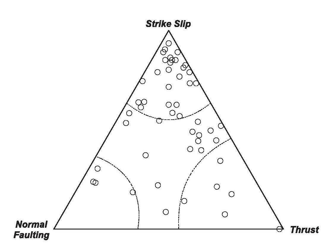 한반도 주변에서 발생한 지진 (53번)의 단층 유형 분류. 우세한 단층 유형은 주향이동단층이다 (28 번). 몇몇의 역단층 지진과 정단층 지진은 (각각 6번과 4번) 국부적인 지역에서 발생하였다.