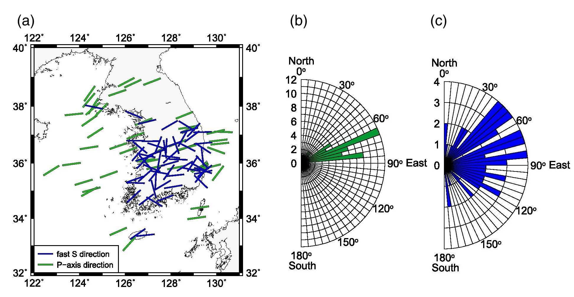 (a) 한반도 주변 압축력 축 방향 (초록 막대) 그리고 빠른 횡파 방향 (푸른 막대) 사이의 비교. 압축 력 축 방향은 단층 면 해로부터 계산되었다. 한반도에서의 (b) 압축력 방향과 (c) 빠른 횡파 방향의 장미도표. 빠른 횡파 방향은 그 지역의 압축력 축 방향과 유사하다.