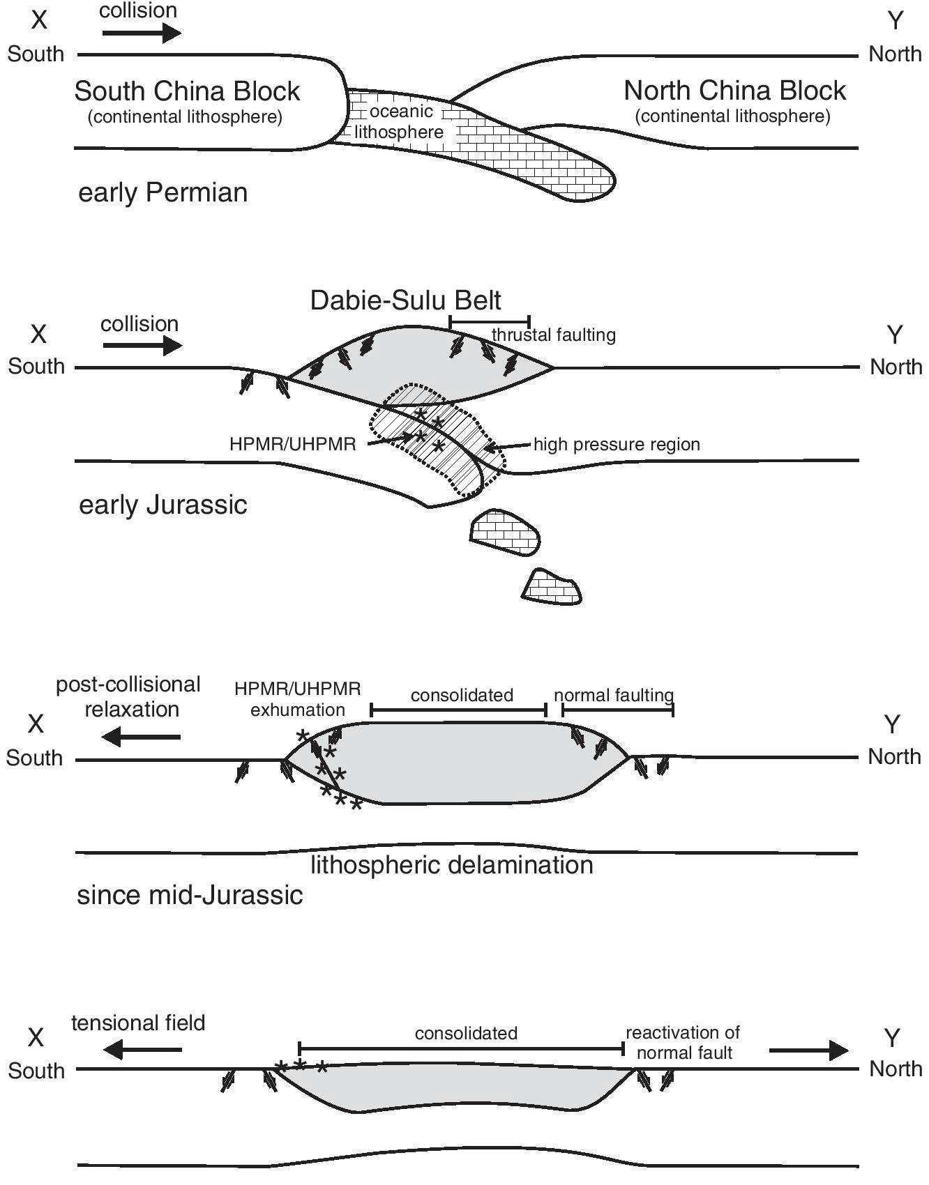 황해에서의 북중국판과 남중국판 사이의 충돌에 대한 도식화된 지구조적 발달 모델 (그림 3-4의 선 ??? ). 남중국판 (양쯔 육괴)은 페름기 초기부터 북중국판 (중한 육 괴)과 충돌하였다. 충돌은 주라기 초기에 종료되었으며, 다비-수루 충돌대가 형성되었다. 충돌대의 말단에서는 역단층 구조가 형성되며, 판 사이의 경계를 따라 고압 혹은 초고압 변성암 (high-pressure or ultarahigh-pressure metamorphic rock, HPMR or UHPMR)이 생성된다. 충돌 후 주라기 중기부터 지각의 델라미네이션 작용이 일어나 고압 및 초고압 변성암들을 상승시키고, 충돌대의 두께를 줄이며 충돌대 말단에서의 정단층 작용을 발생 시킨다. 충돌대는 압밀되며, 말단부의 정단층들은 주변 응력장에 의해 활성화된다.