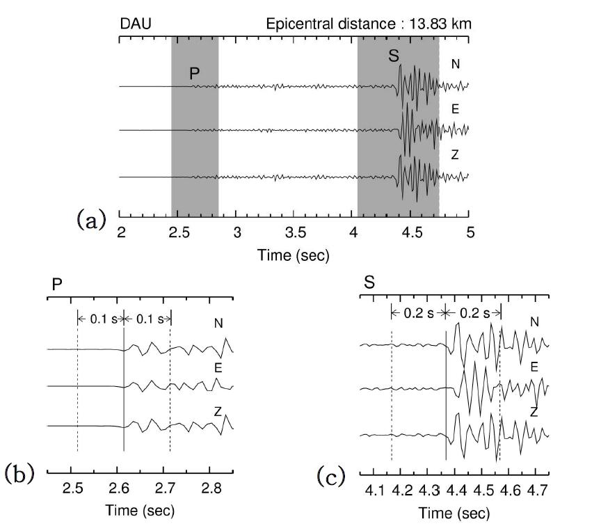 지진파 도달 시각 결정에 대한 예시. (a) 2005년 9월 15일 ML2.9 지진에 대한 SEO 관측소 에서의 3성분 지진 기록. (b) 확대된 P파 상 주위 파형. (c) 확대된 S파 상 주위 파형. 관측소의 진앙거 리는 13.35 km이다. P파와 S파의 도달시각은 확대된 파형에 실선으로 표시되어 있다. 도달 시각에 대 한 충분한 정도의 오차 범위가 점선으로 표기되어 있다. 오차 범위는 P파에 대해 ?0.1 - +0.1초, S파 에 대해 ?0.2 - +0.2초이다.