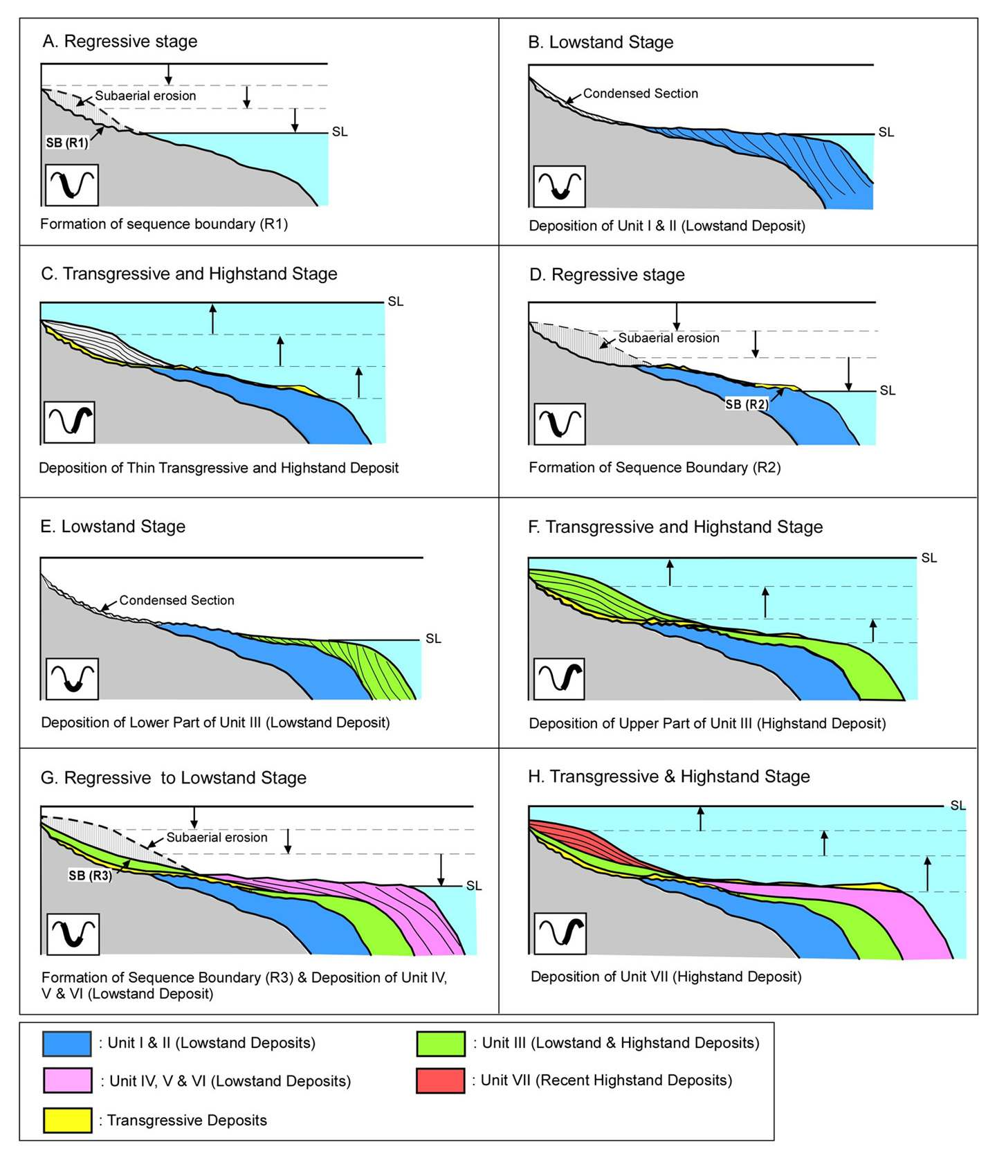 Fig. 3-3. Schematic diagram representing buildup of the Plio-Quaternary shelf sequences on the southeastern continental shelf of Korea created in response to sea-level fluctuations (from Yoo et al., 2006).