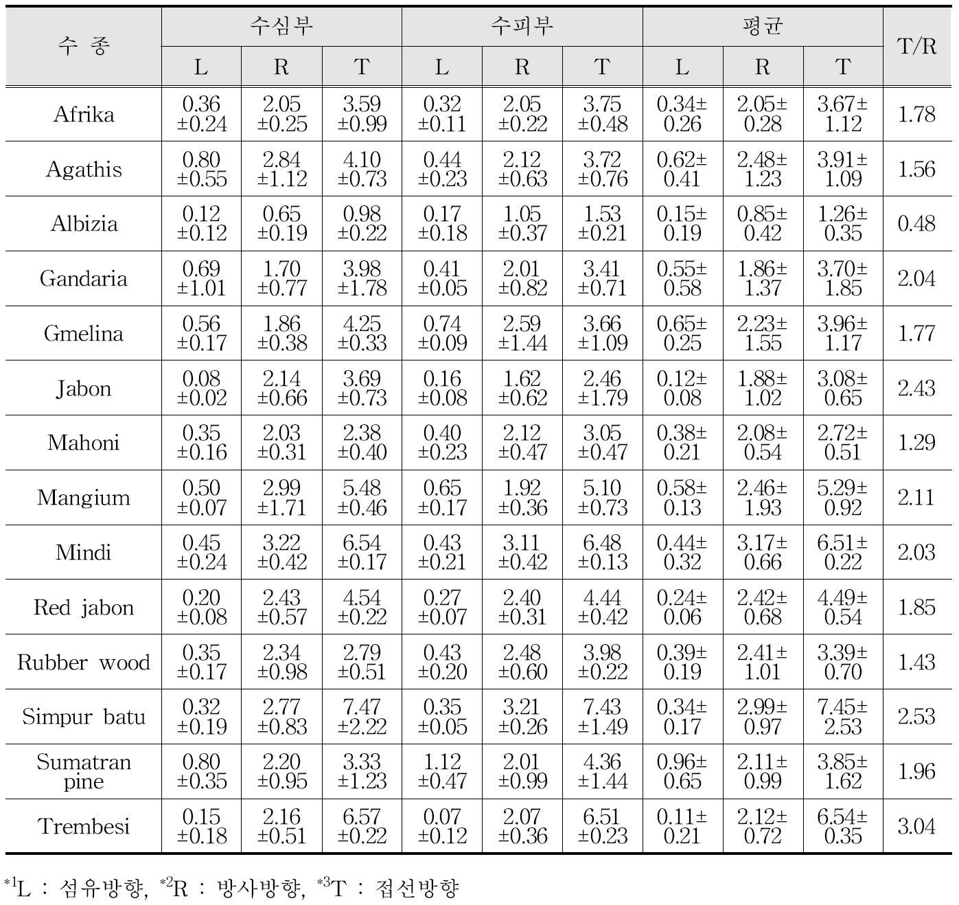 주요 조림수종의 기건수축률(%) 및 이방도