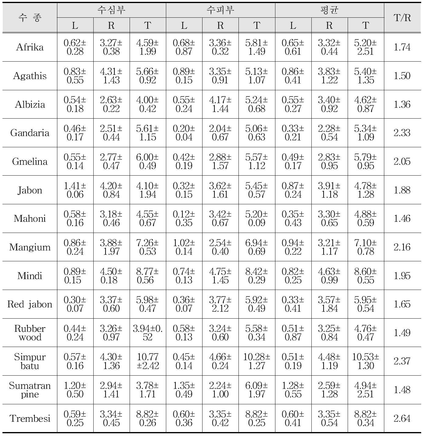 주요 조림 수종의 전수축률(%) 및 이방도