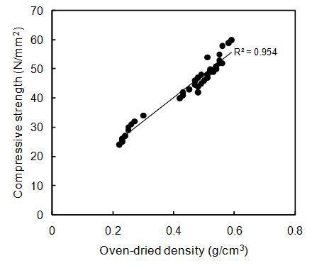 전건밀도와 종압축강도 간의 상관관계 분석.