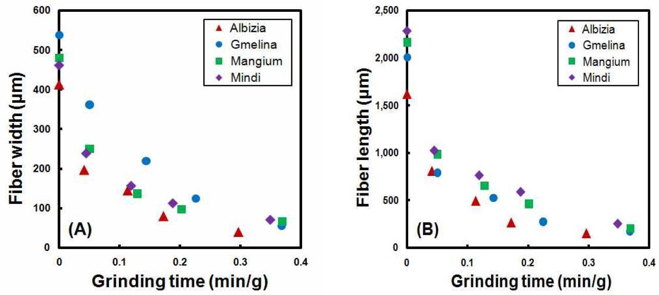 기계적 분쇄소요 시간에 따른 조분쇄 시료 직경(A) 및 길이(B) 변화.