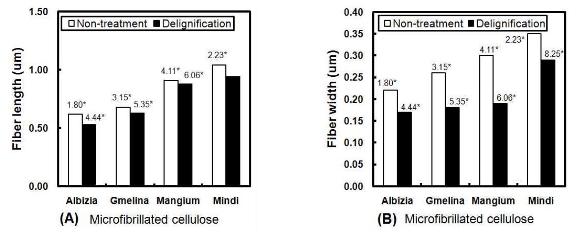 탈리그닌 처리가 나노셀룰로오스의 치수에 미치는 영향.