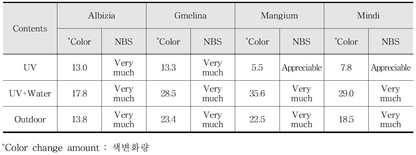 공시수종 색변화량의 NBS 단위에 따른 분류