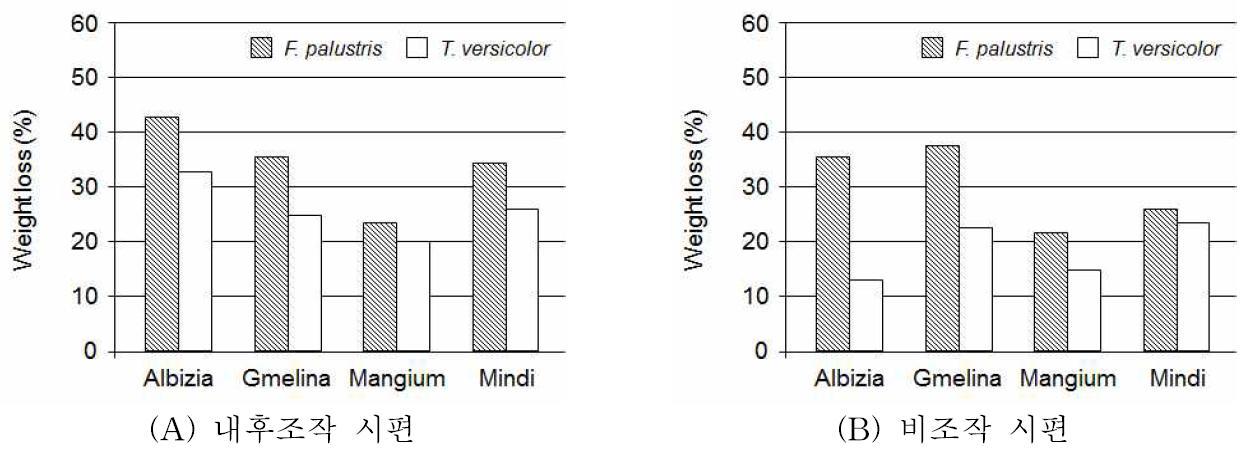 갈색부후균과 백색부후균에 12주간 노출시킨 시편의 중량감소율.