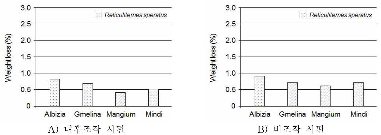 일본흰개미에 3주간 노출시킨 시편의 중량감소율.