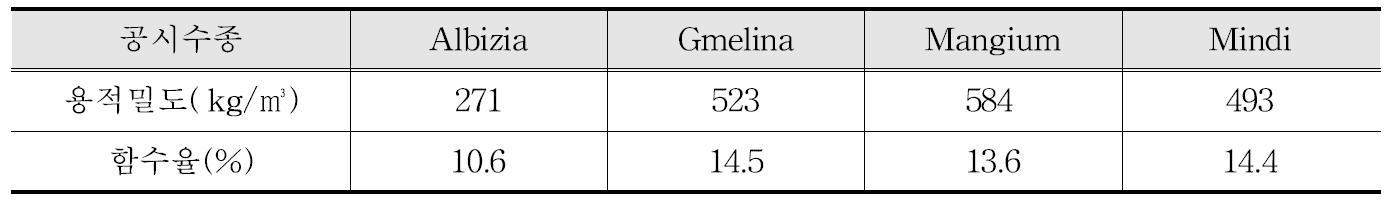 연소시험체의 용적밀도 및 함수율