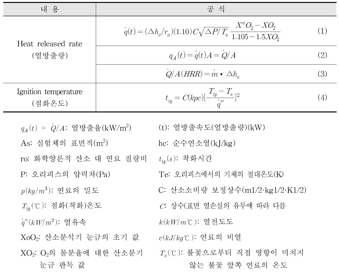 연소특성 산출 공식