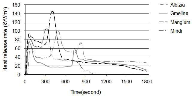 수종별 열방출량(HRR) 경과곡선.
