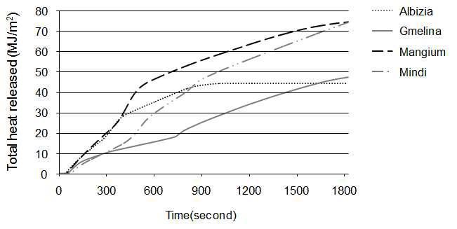 수종별 총열방출량(THR) 경과곡선.