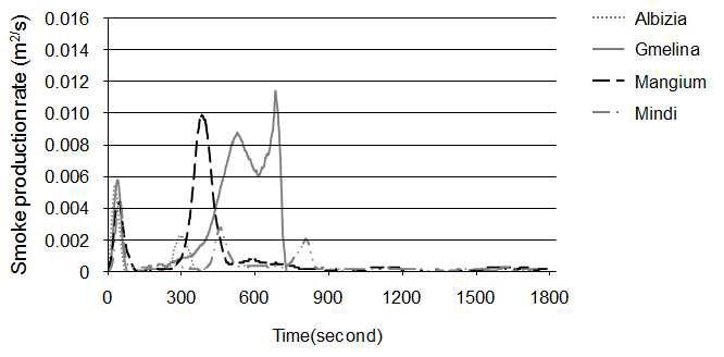 수종별 연기발생량(SPR) 경과곡선.