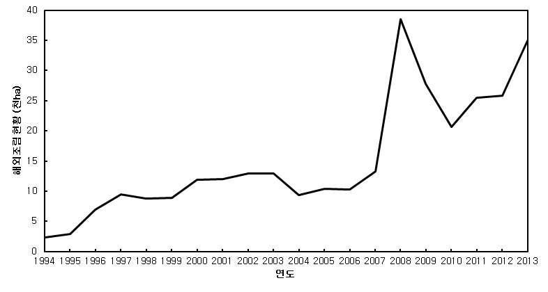 1994~2013년까지의 해외조림 현황.
