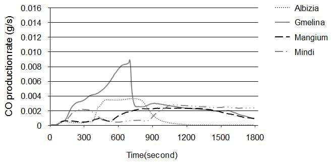 수종별 일산화탄소 발생(CO) 경과곡선.