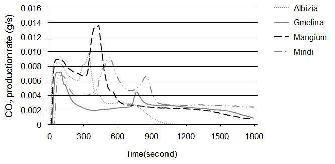 수종별 이산화탄소 발생(CO2) 경과곡선.