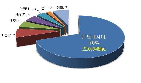1993~2010년까지의 국가별 해외조림 실적.