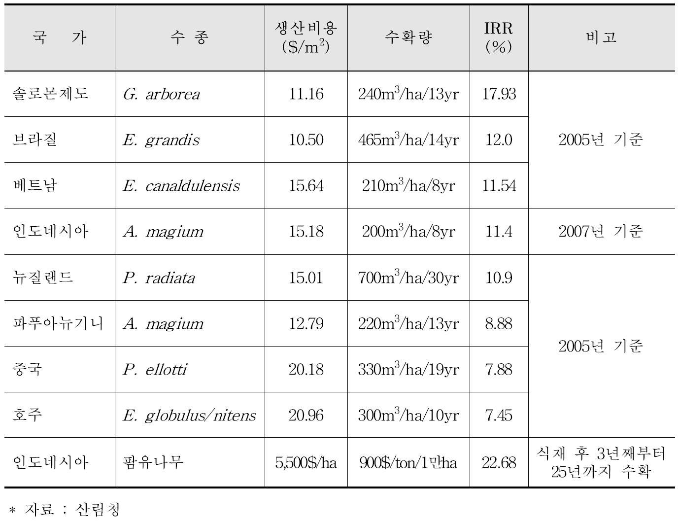 수입원목과 육성도입원목의 가격비교