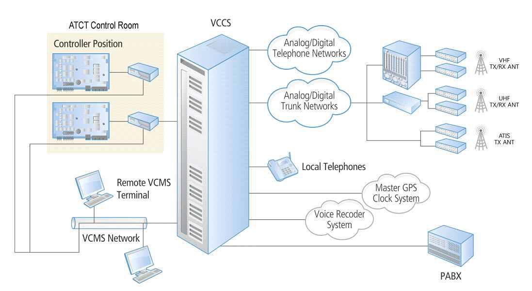 항공정보 통신시설 시스템 구성도