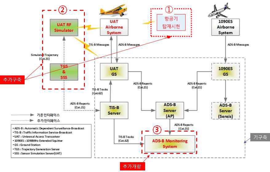 가상의 ADS-B 항적감시 시뮬레이션 환경 구성도