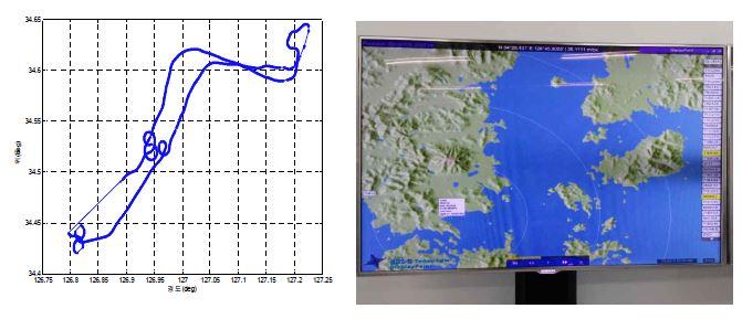 비행시험 중 ADS-B를 통한 항공기 비행궤적 및 송수신 상태 Monitoring 화면