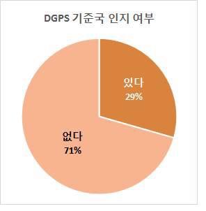 DGPS 기준국 설치 인지 여부