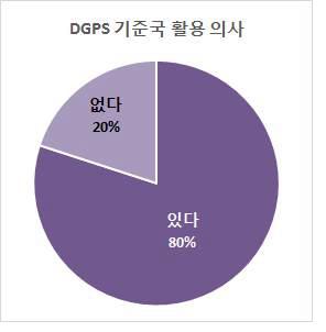 DGPS 기준국 정보 활용 의사