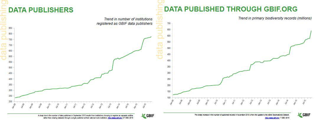GBIF Data Portal Data Publishing Record and Data publisher Status at December 2015