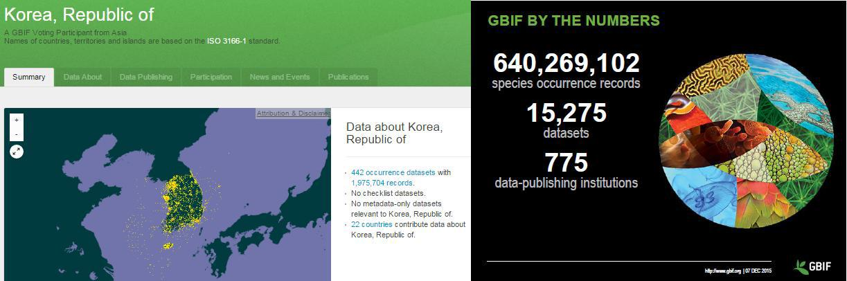 1.9 million Records/Density of georeferenced species occurrence records of Korea published through GBIF