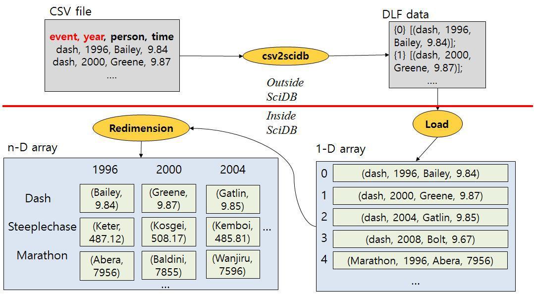 Example of data loading in SciDB
