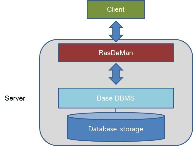 Architecture of RasDaMan