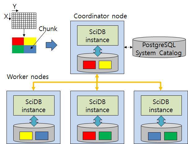 SciDB architecture