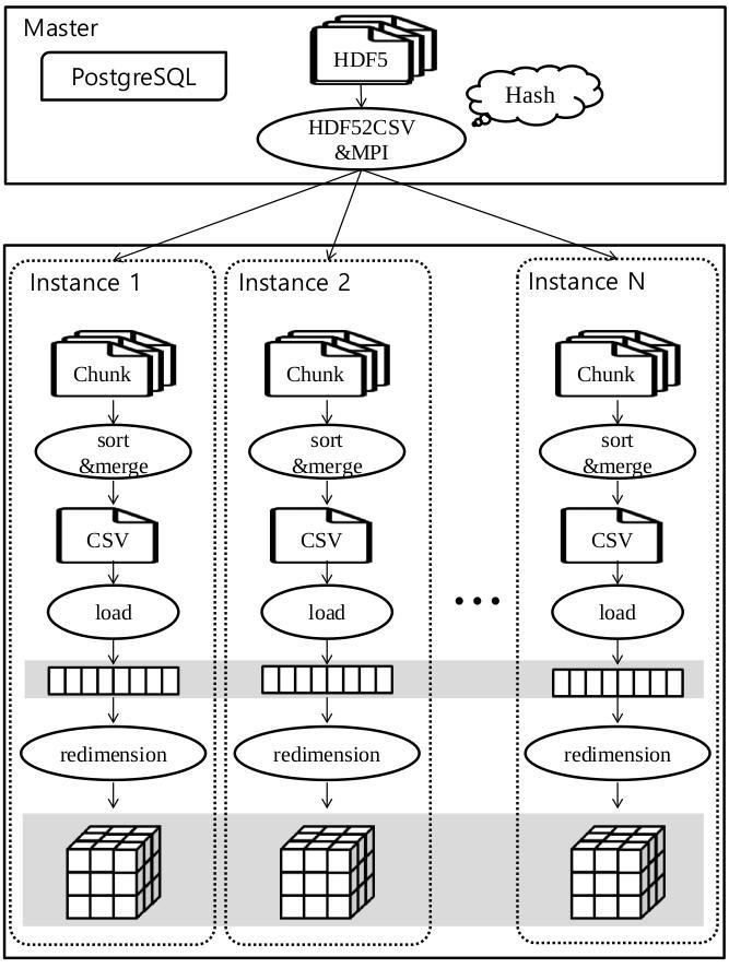 Improved loading procedure in SciDB