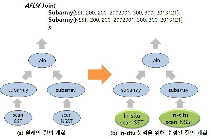 Example of the modification of query plan trees