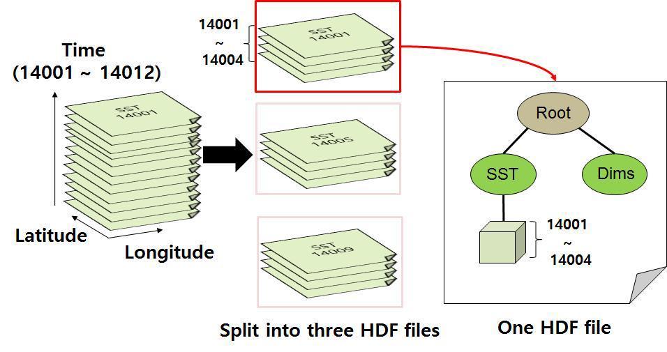 HDF5 merger