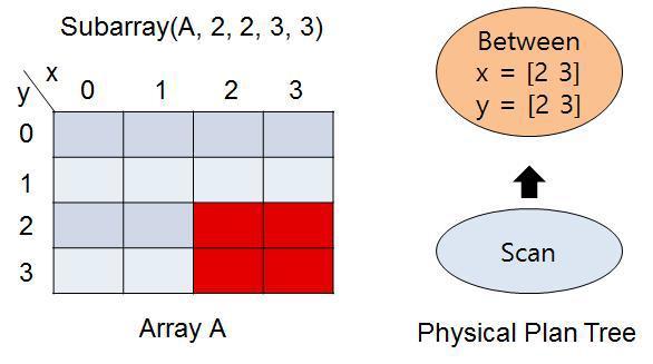 Selective query example
