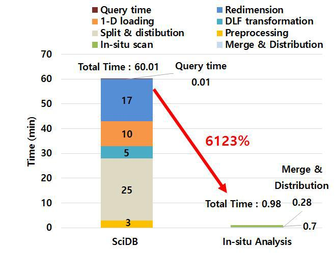 Comparison of in-situ analysis and load-to-query in the original SciDB