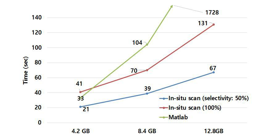 Comparison of MATLAB and in-situ analysis with various data sizes
