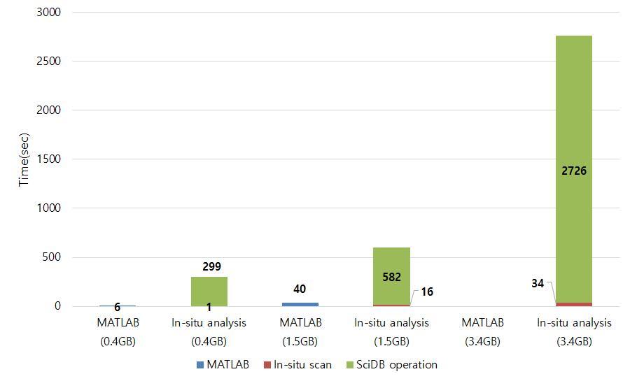 Comparison with a matrix multiplication query