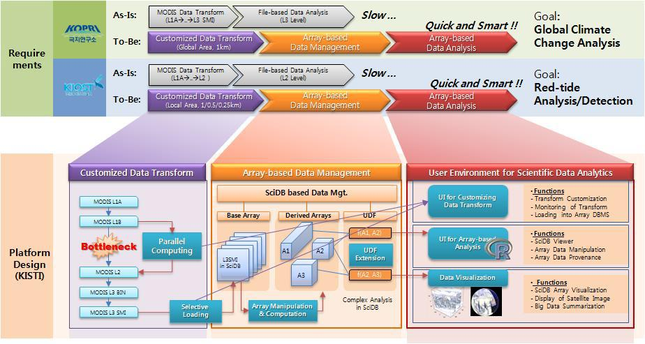 Design of remote sensing data processing platform