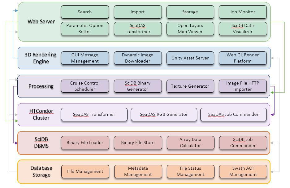 Architecture of the remote sensing data processing platform