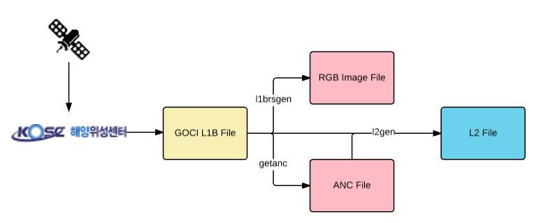 Processing flow of GOCI data