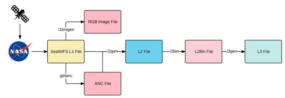 Processing flow of SeaWiFS data
