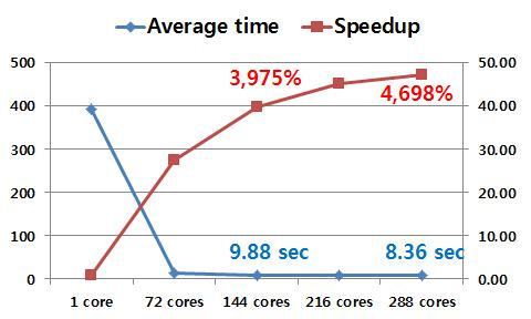 Comparison of elapsed time for L1A_LAC data processing