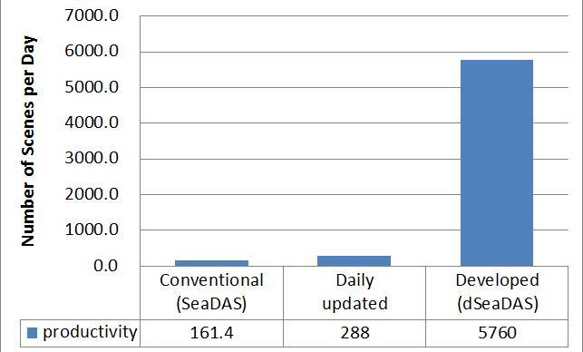 Comparison of data processing speed with MODIS Aqua