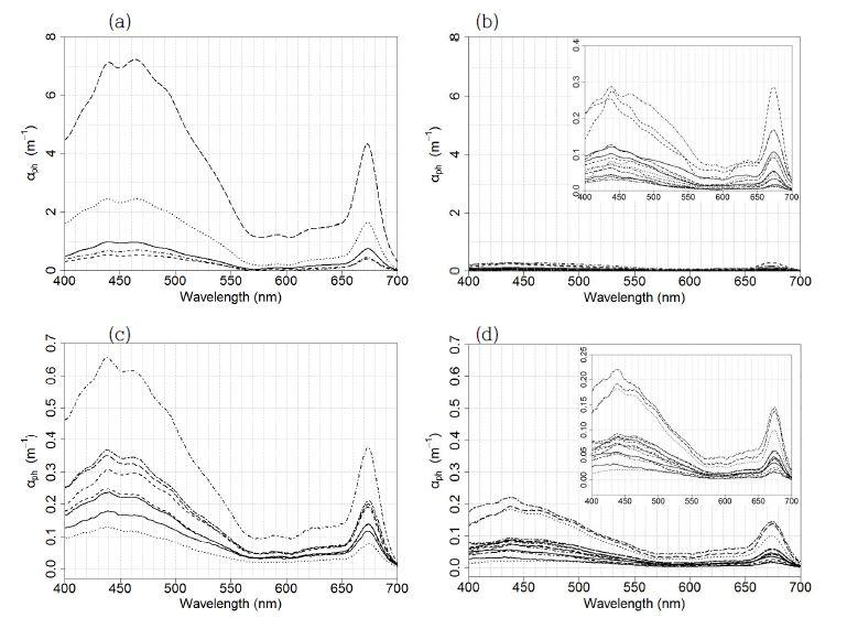 Absorption coefficients of phytoplankton (aph, m-1) at (a) the surface of the red tide stations in August, 2014, (b) the surface of the non-red tide stations in August, 2014, (c) the surface of the red tide stations in August, 2015 and (d) the surface of the non-red tide stations in August, 2015.