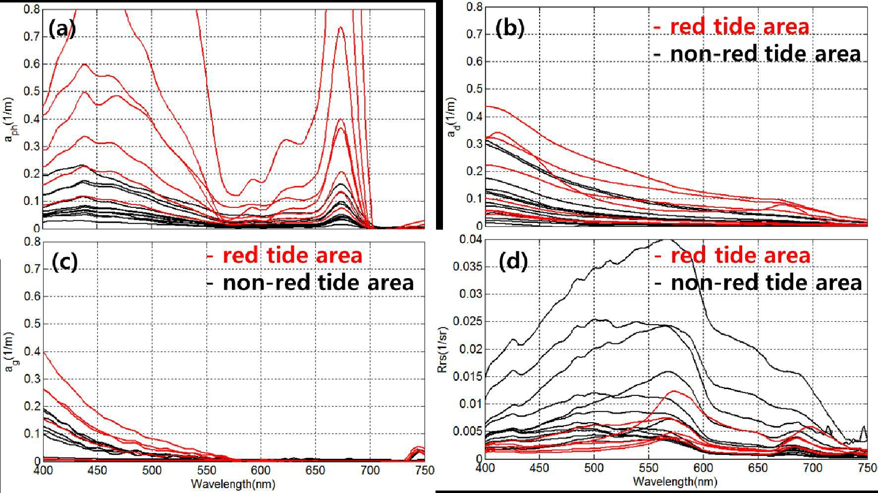 Absorption and reflectance characteristics of red tide and non-red tide water during 2014 and 2015 red tide hydrography cruises.