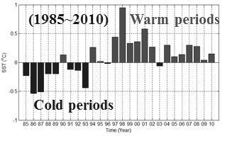 Annual average anomalies of sea surface temperature in the seas around the Korean Peninsula.